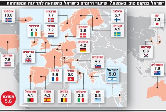 ישראל במקום טוב באמצע שיעור היזמים בישראל בהשוואה למדינות המפותחות